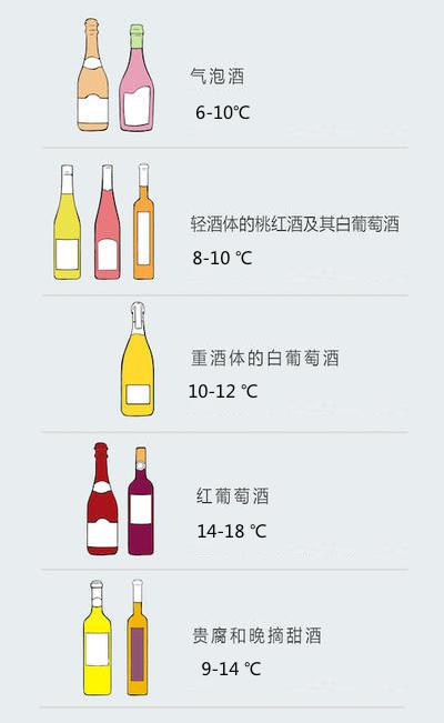 不同酒款的适合温度