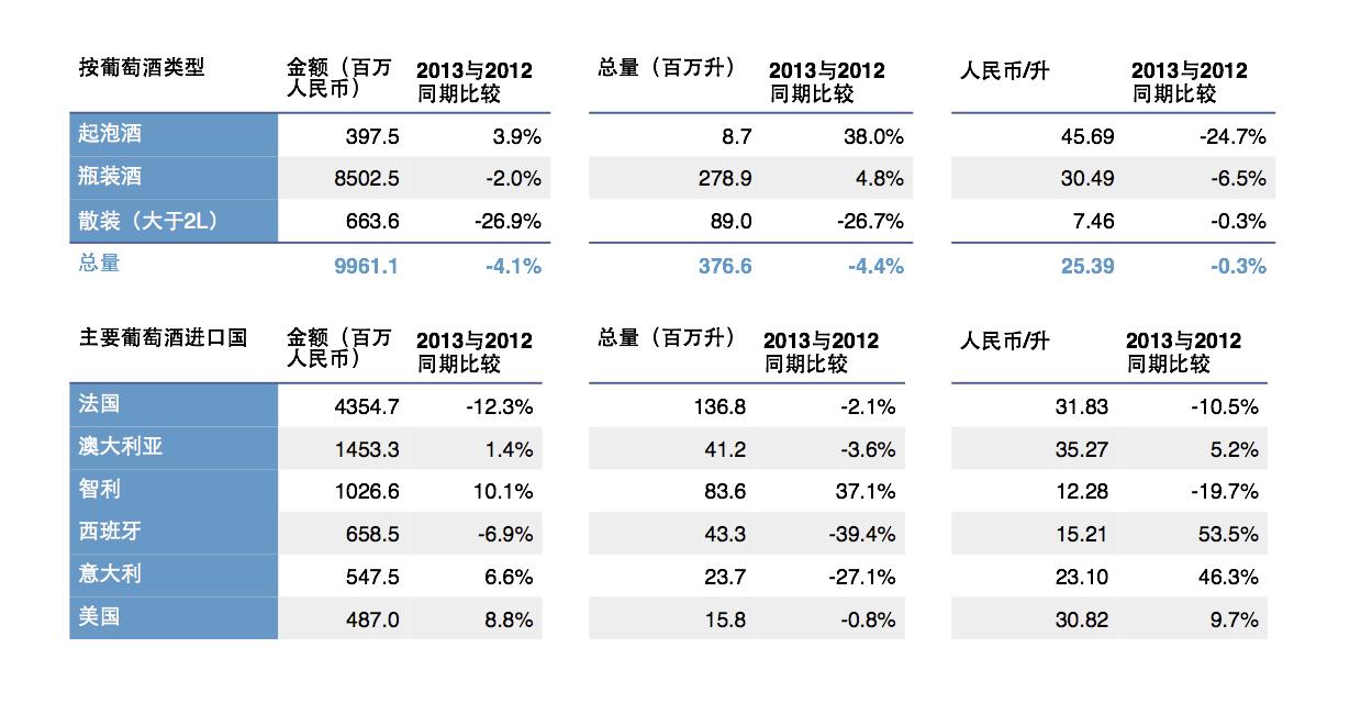2013年中国葡萄酒进口比例中,法国酒锐降12%,点击查看大图