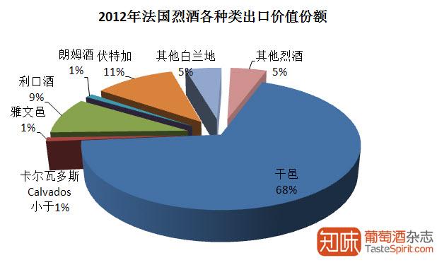 2012年法国烈酒各种类出口价值份额,数据来源:法国海关及FEVS