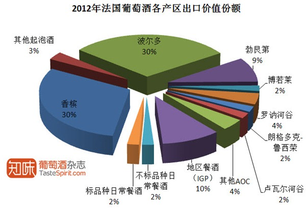 2012年法国葡萄酒各产区出口价值份额,数据来源:法国海关及FEVS