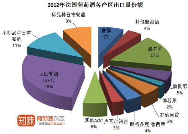2012年法国葡萄酒各产区出口量份额,数据来源:法国海关及FEVS