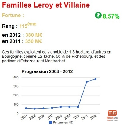 Challenge杂志的数据显示,乐桦和德维兰家族的资产在2011年有过飞跃式的增长