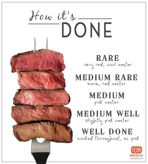 牛排的生熟度对比,图片来源:Saltiyourfriend.com