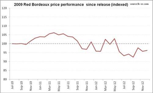 2009年份45款顶级红酒自发售起的平均价格变动,来源:Liv-ex