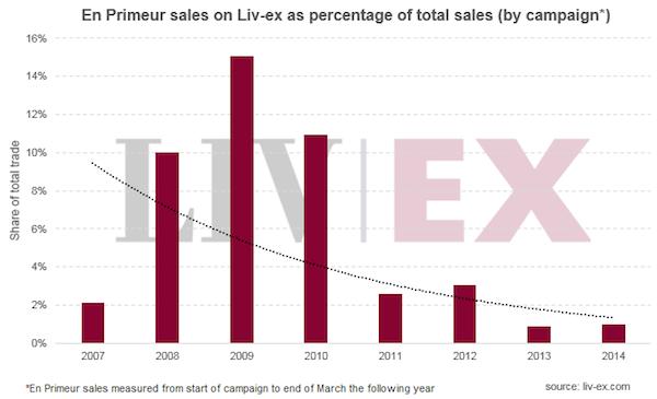 Liv-ex的期酒销售额占总销售额的比例