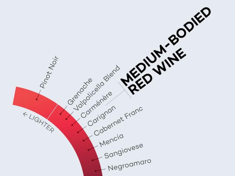 Medium-Bodied-Red-Wines-Spectrum-excerpt