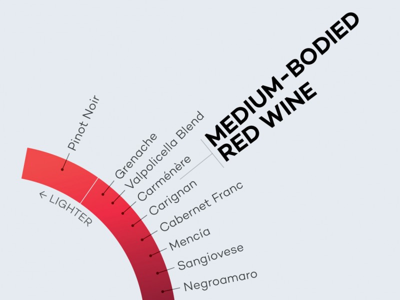 Medium-Bodied-Red-Wines-Spectrum-excerpt