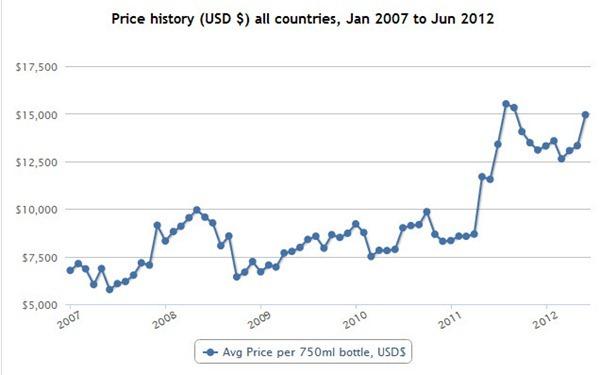 亨利·贾叶里奇堡特级园(Henri Jayer Richebourg Grand Cru)在Wine Searcher上的历史均价走势