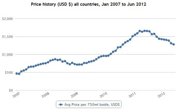 拉菲古堡(Château Lafite Rothschild)在Wine Searcher上的历史均价走势