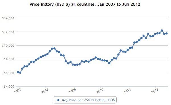 罗曼尼-康帝特级园(Romanée-Conti Grand Cru)在Wine Searcher上的历史均价走势