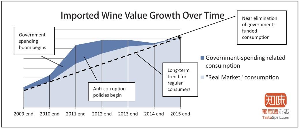 """深蓝色为加入政府采购后整体葡萄酒市场需求,浅蓝色为""""真实市场""""行情。"""