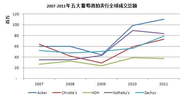 2007-2011年五大葡萄酒拍卖行全球成交总额