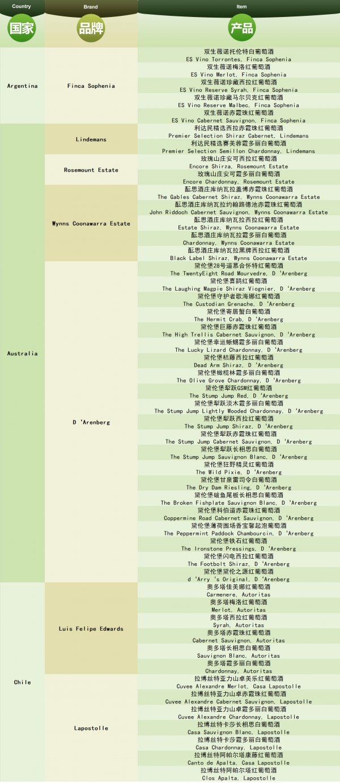 杭州 苏州 南京   周六喝遍全球150款佳酿,超值酒展抢票开始!