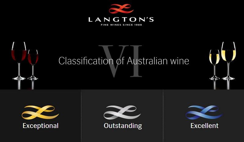 第六版的兰顿分级(Langton's Classification)简化为3个级别