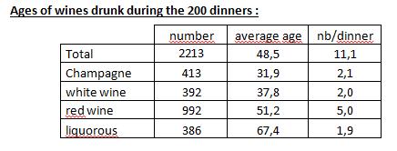 nb-vins-bus-ds-200-dîners