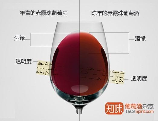 颜色:揭露葡萄酒年龄的秘密,图片翻译自:WineFolly