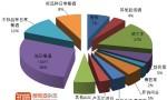 2012年法国葡萄酒与烈酒出口报告